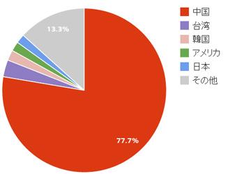 香港を訪れた外国人旅行者の国別割合(2014年版)