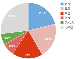 日本を訪れた外国人旅行者の国別割合(2014年版)