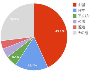 韓国を訪れた外国人旅行者の国別割合(2014年版)