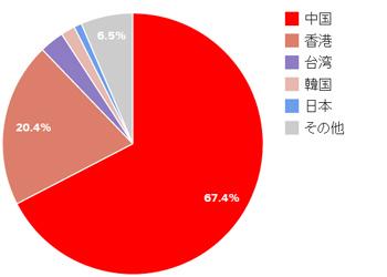 マカオを訪れた外国人旅行者の国別割合(2014年版)
