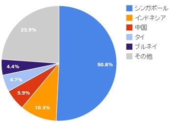 マレーシアを訪れた外国人旅行者の国別割合(2014年版)