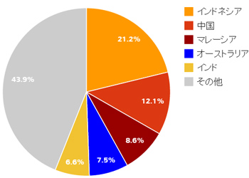 シンガポールを訪れた外国人旅行者の国別割合(2014年版)