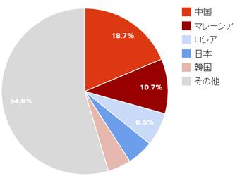 タイを訪れた外国人旅行者の国別割合(2014年版)