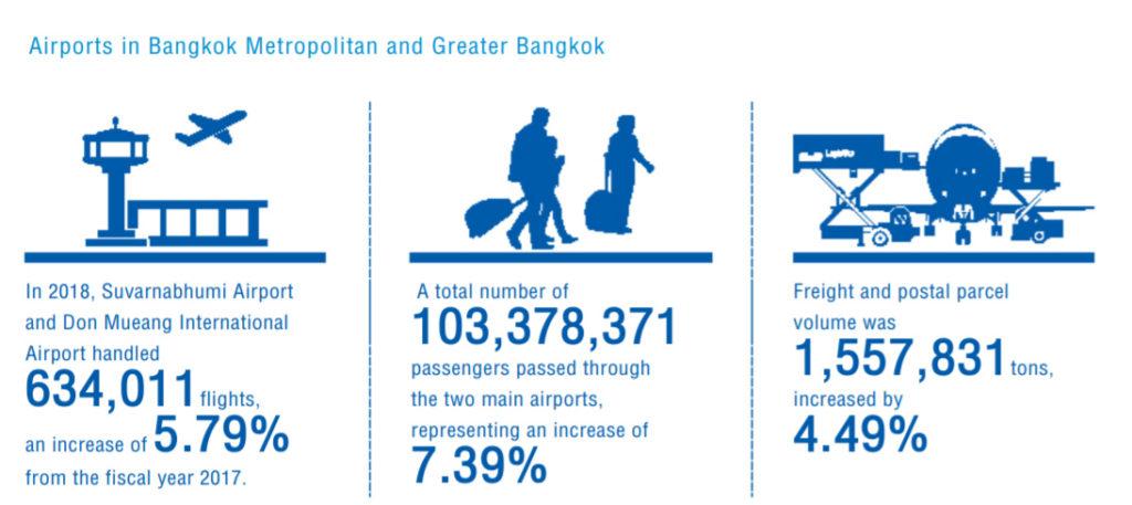 バンコク2空港の利用者が1億人を突破