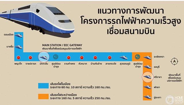 タイ政府「東部経済回廊」facebookページより