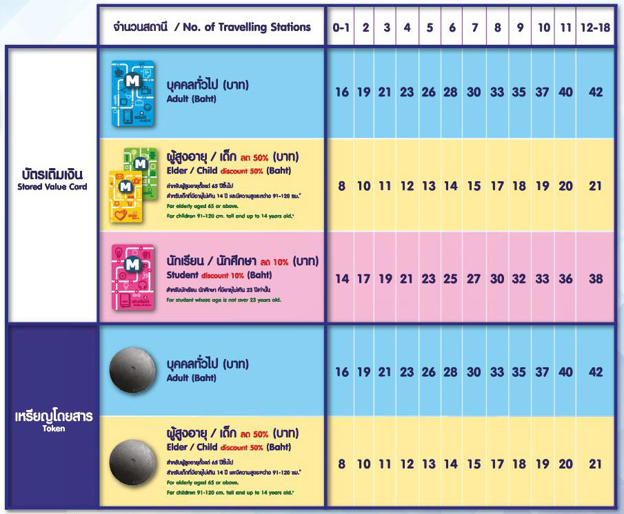 バンコクのMRT運賃表