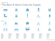 The Best & Worst Cities for Expats in 2019