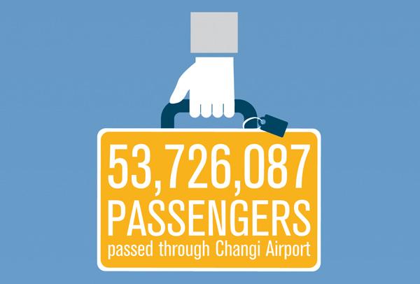 チャンギ空港 2013年の利用者数