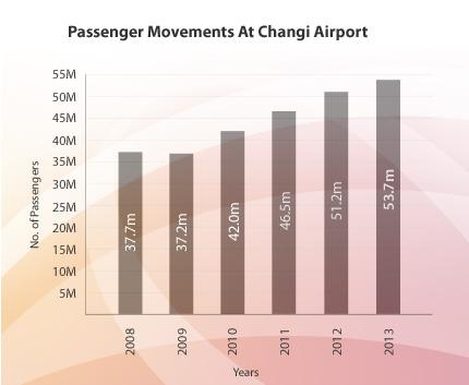 チャンギ空港の利用者数