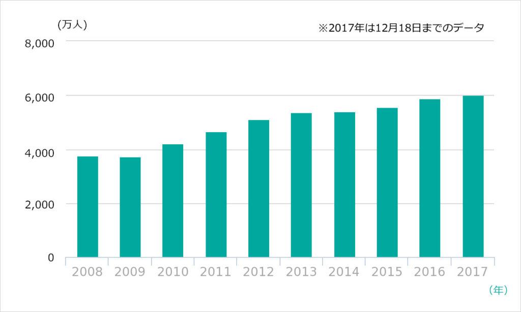 チャンギ国際空港 年間旅客数の推移(2008年~2017年)