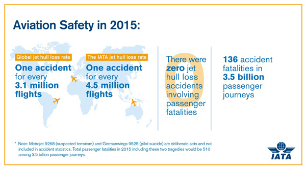 Aviation Safety in 2015