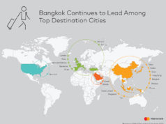 世界渡航先ランキング(Global Destination Cities Index)