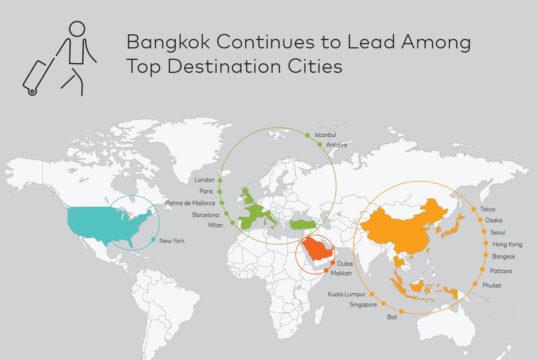世界渡航先ランキング(Global Destination Cities Index)
