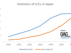 日本におけるLCCの提供座席数の変化