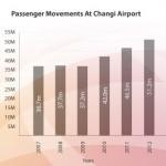 年間旅客数の推移