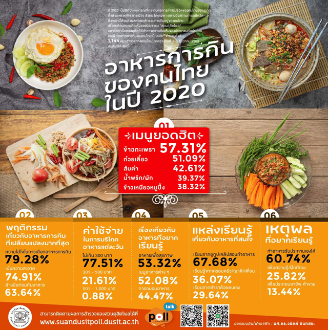Suan Dusit Poll公式サイトより