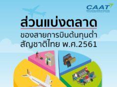 タイのLCC市場について