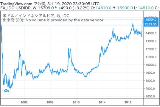 USDIDR週足チャート (TradingView.comより)