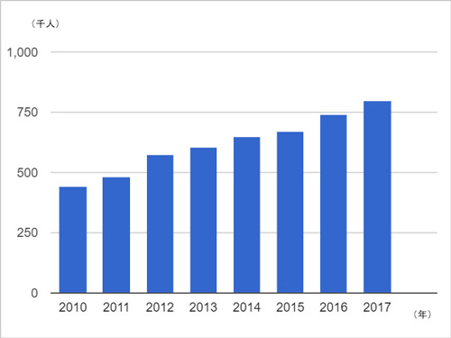 ベトナム 日本人旅行者数の推移