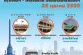 バンコクの戦勝記念塔を発着する地方行きミニバン、10月25日から発着場所が各バスターミナルに