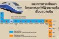 タイの高速鉄道 スワンナプーム空港~パタヤの所要時間は50分、ドンムアン空港~パタヤは80分