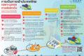 タイへの渡航のための手続き・必要書類など(2020年7月5日時点)
